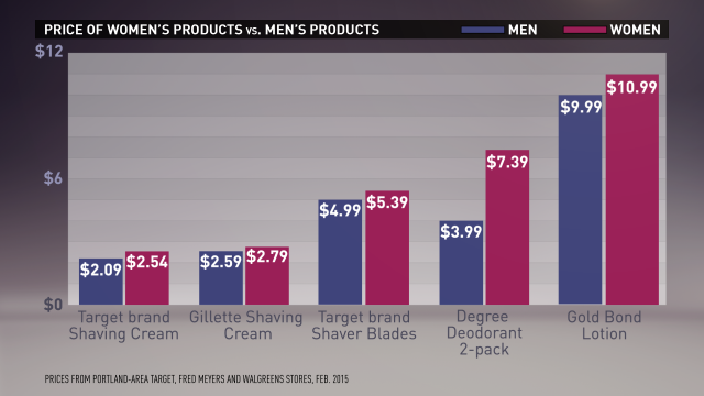 Graph showing the price disparity between men's and women's hygiene products. Courtesy of listenmoneymatters.com.