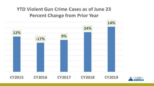Asheville faces increase in gun crimes – The Blue Banner
